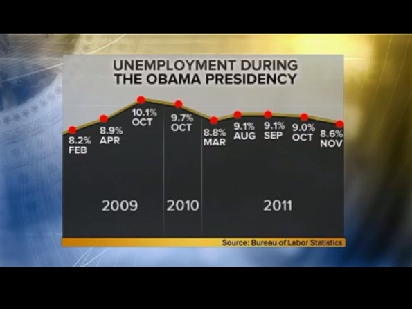 MTP Unemployment Rate US Nov 2011