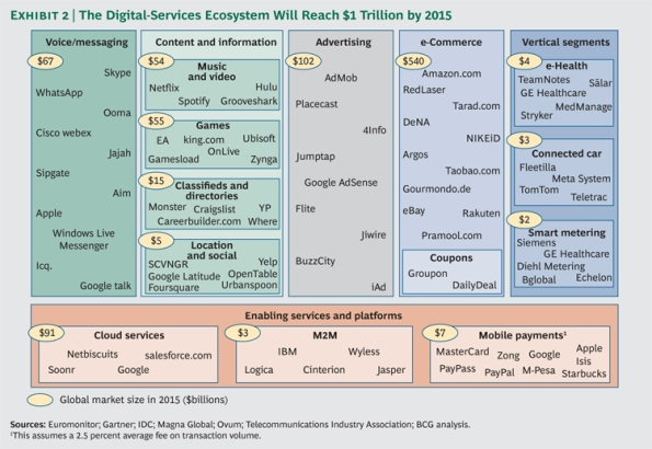 Boston Consulting Group digital services 2015