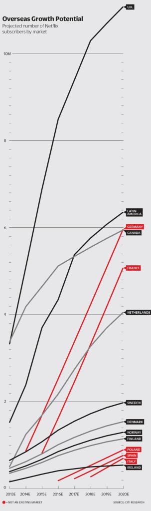 netflix-overseas-growth-potential