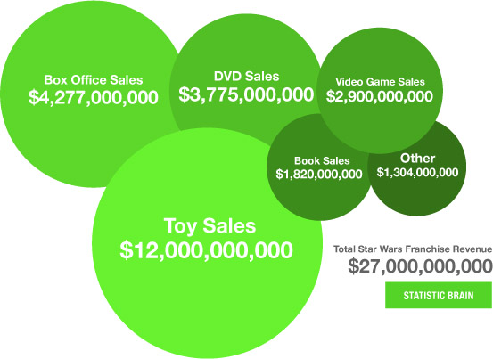 star-wars-sales
